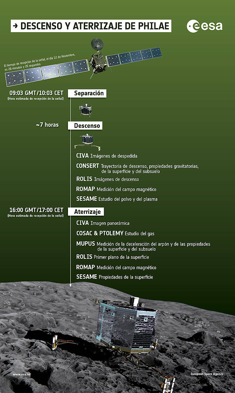 'Philae' hace historia al posarse sobre un cometa