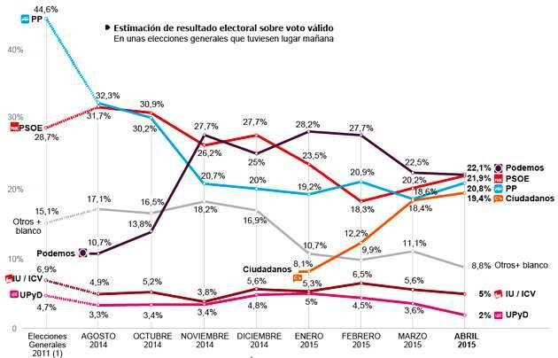 Encuesta de abril en intención de voto en las elecciones generales en España / Metroscopia, El País,intención de voto, elecciones generales