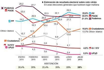 Metroscopia / El País