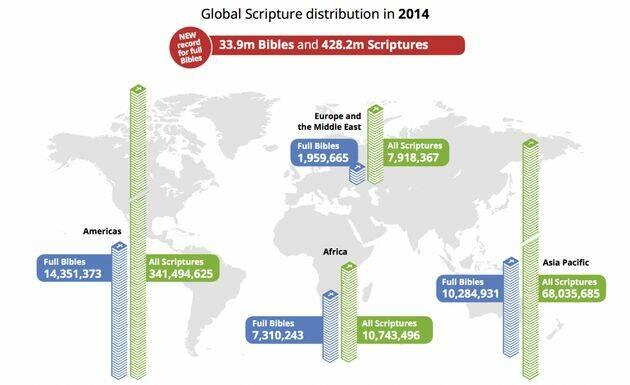 Se distribuyeron 428,2 millones de Biblias a través de Sociedades Bíblicas en 2014.,