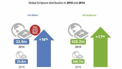 La distribución de Biblias ha aumentado
