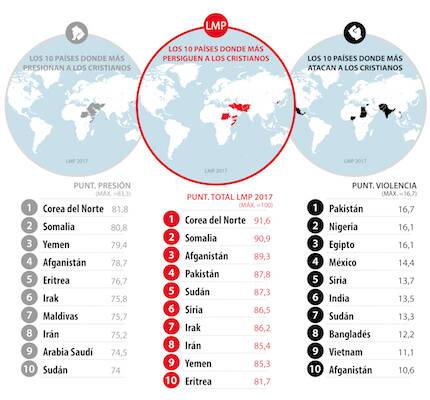 Lista Mundial de la Persecución 2017. / Puertas Abiertas