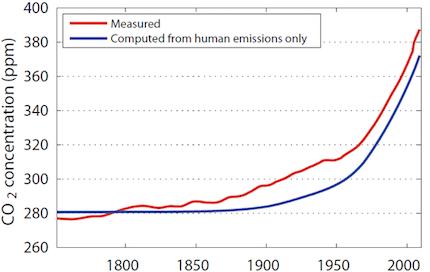 El cambio climático en cinco preguntas