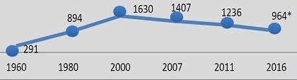 Número de iglesias. / Alianza Evangélica Portuguesa