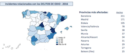 Más de mil incidentes por delito de odio en España en el último año