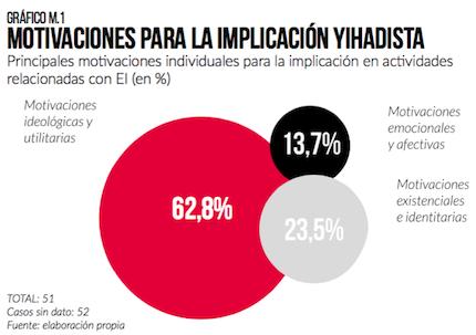 Motivaciones para la impliación yihadista. / Informe Instituto Elcano