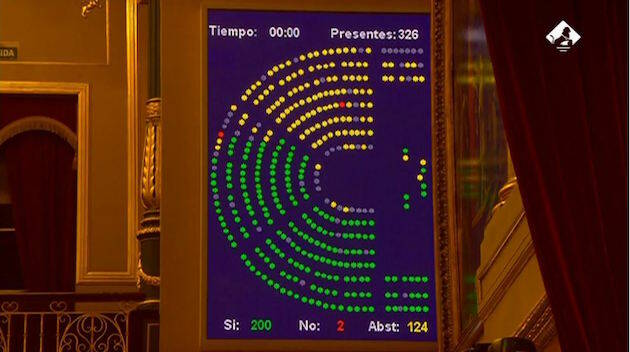 La ley LGTBi se aprueba con 200 votos a favor, 124 abstenciones y 2 votos en contra. / Congreso,