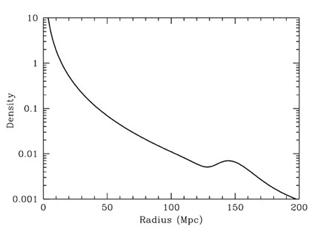 Gráfico: https://www.cfa.harvard.edu/~deisenst/acousticpeak/acoustic_physics.html