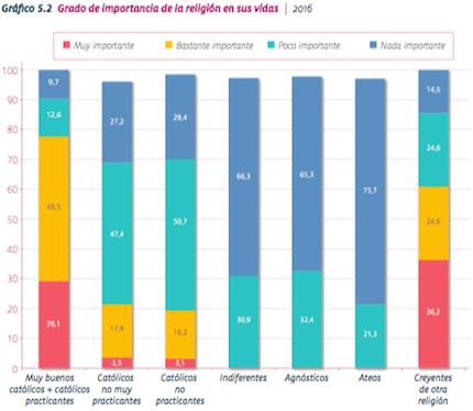 El gráfico muestra el grado de importancia de la religión en la vida de acuerdo a la confesión. / SM