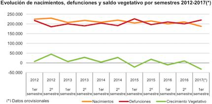 El crecimiento vegetativo desde 2012 a 2017. / INE