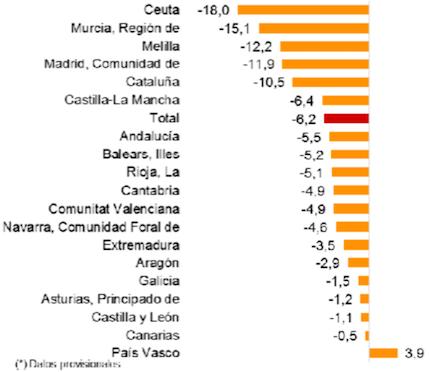 El porcentaje de matrimonios en el primer semestre de 2017 cayó en todas las comunidades, excepto en País Vasco, con respecto al año anterior. / INE