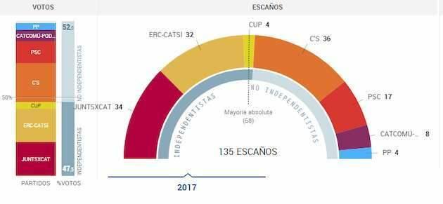 Resultados con el 90% de votos escrutados / Cadena Ser,