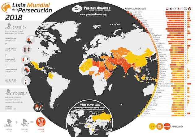 Lista Mundial de la Persecución 2018./ Puertas Abiertas.,