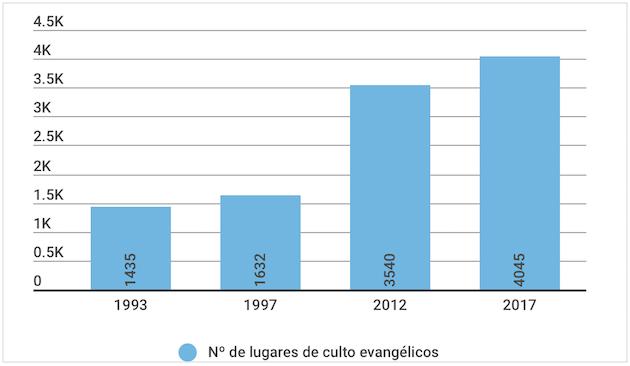 Datos de Evangelismo a Fondo y Observatorio para el Pluralismo Religioso.,