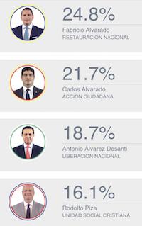 Los resultados provisionales, con un 84% de escrutinio. / Teletica