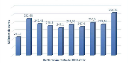 Evolución de la recaudación de la Renta para la Iglesia Católica. / CEE