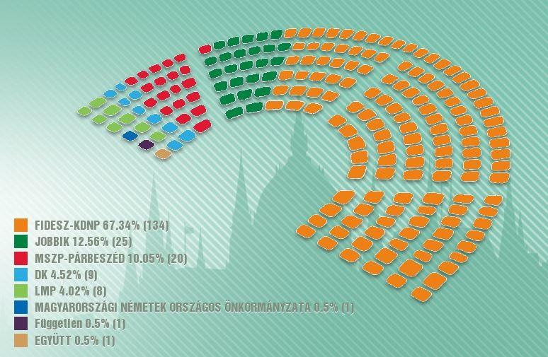 (imagen) La Fidesz de Orbán gana dos tercios de los escaños en el nuevo parlamento. / Valasztas Hungría