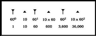 Cuneiforme babilónico.