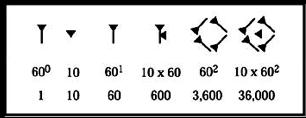 Cuneiforme sumerio.