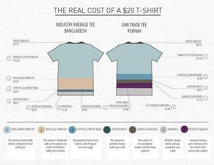 El coste real de una camiseta