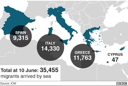 Migrantes que han llegado a Europa cruzando el Mediterráneo en 2018. / BBC, IOM
