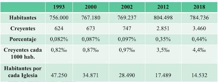 Estadísticas de población general y evangélica en Córdoba. / EVAF