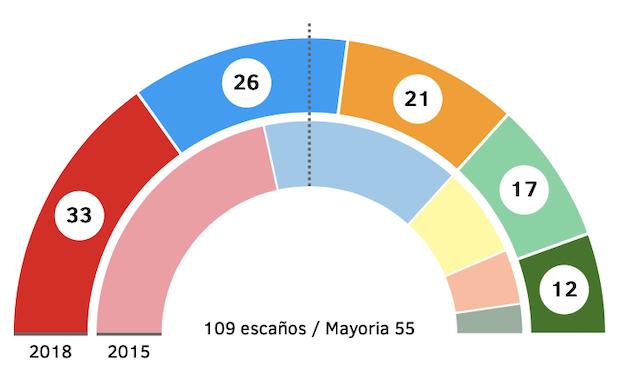 Resultados electorales en Andalucía. / El Mundo,