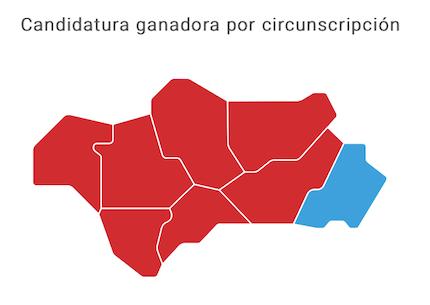En todas las provincias, excepto Almería (PP), el PSOE fue la formación más votada.
