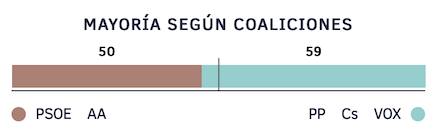Una posible coalición de Vox, PP y Ciudadanos alcanzaría mayoría absoluta. / El Mundo