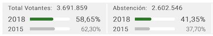 Alta abstención en las elecciones: más de un 40% del electorado no ha expresado su voluntad por medio del voto.