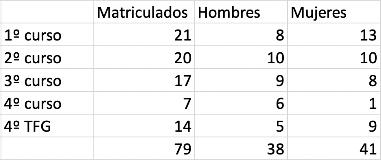 Cantidad de alumnos por curso y sexo de la facultad de Asambleas De Dios en el año 2017-2018. / FADE