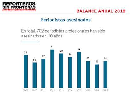 Hasta 702 personas han perdido la vida ejerciendo el oficio periodístico en la última década. / Reporteros Sin Fronteras