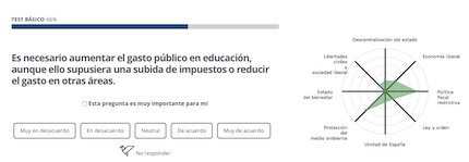 Test de aquienvoto.org
