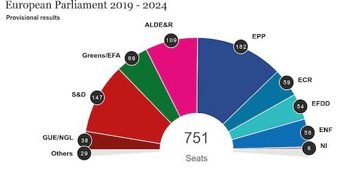 Gráfico del nuevo reparto de escaños en el Parlamento Europeo tras las votaciones. / European Parlament