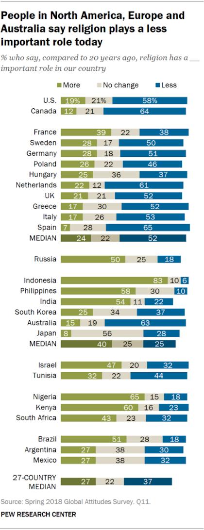 Gráfico del estudio de Pew Research sobre la evolución de la importancia del rol de la religión por países. / Pew Research