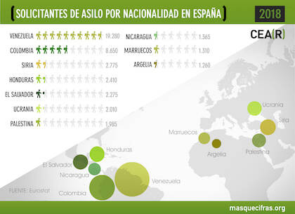 Solicitudes de asilo registradas en 2018 por país de procedencia. / CEAR