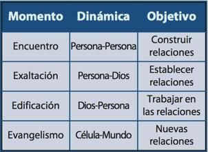 Encuentros de los grupos (2)
