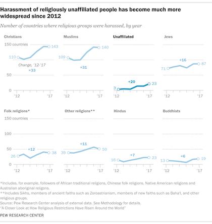 Gráfico que muestra la escalado de hostilidades registrada en los últimos años contra los principales grupos religiosos en el mundo, incluidos los que no se identifican con ninguna religión. / Pew Research