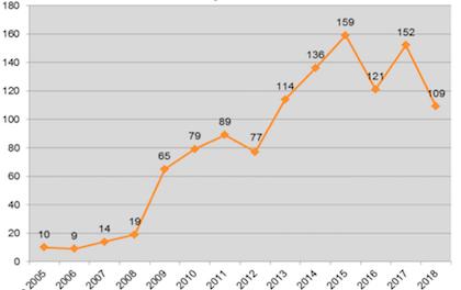 Evolución de las consultas y asesorías realizadas por año desde mediados de 2005 hasta 2018. / OAR