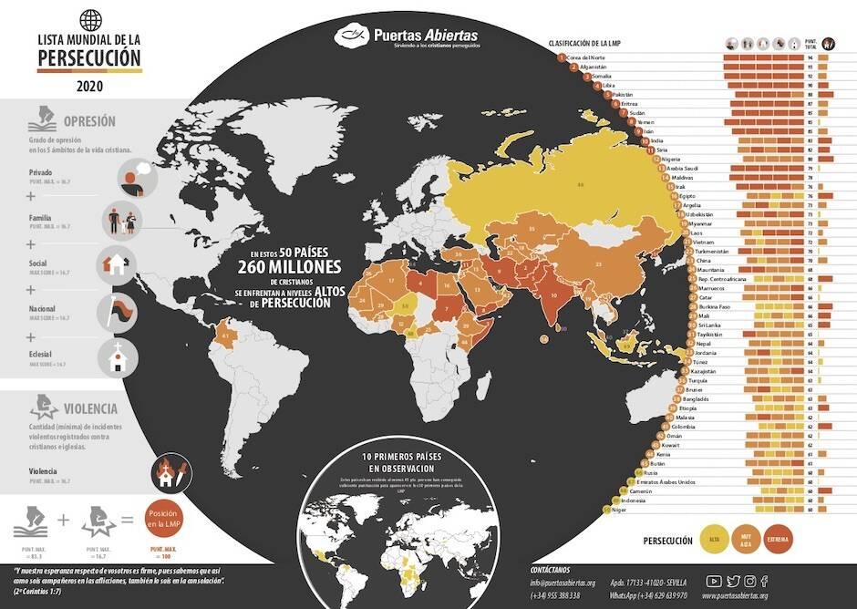 Lista Mundial de la Persecución 2020. / Puertas Abiertas España,