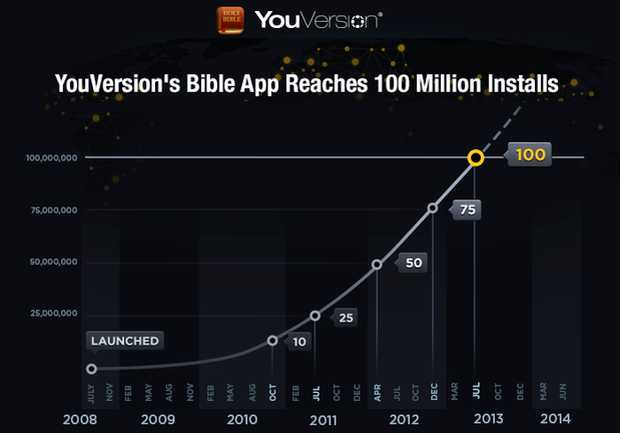 <p> Infografía del portal de YouVersionBible</p> ,